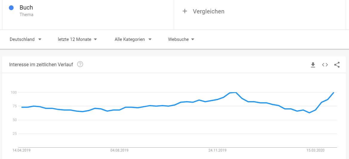 Suchanfragen bei Google zum Thema Buch in den letzten 12 Monaten