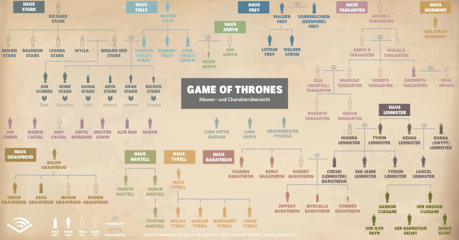Übersicht über die Häuser und Charaktere von Westeros, der Welt von Game of Thrones. (© Audible Magazin)